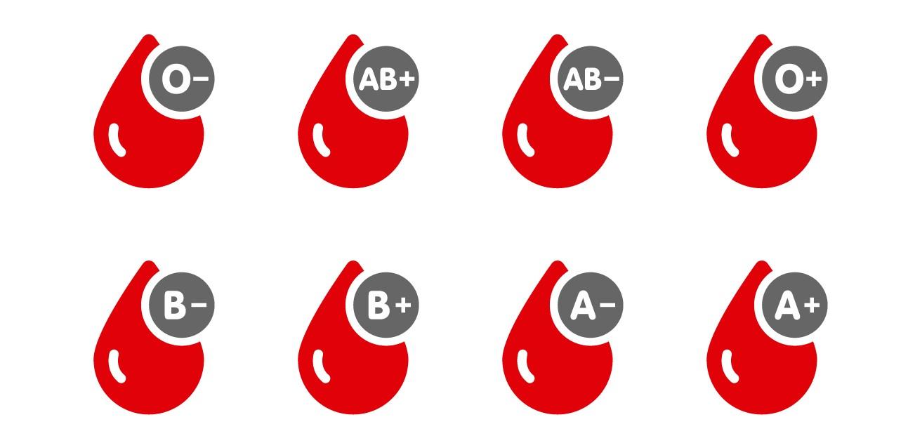 Tipos sanguíneos